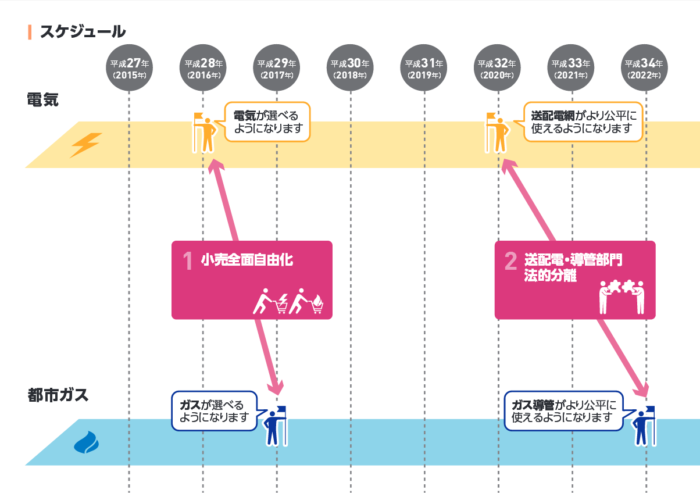 経済産業省 資源エネルギー庁の日本のエネルギーシステム改革のスケジュール